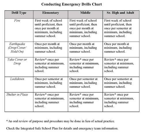 Emergency Drills Chart