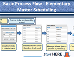 Elementary Master Scheduling Process Flow