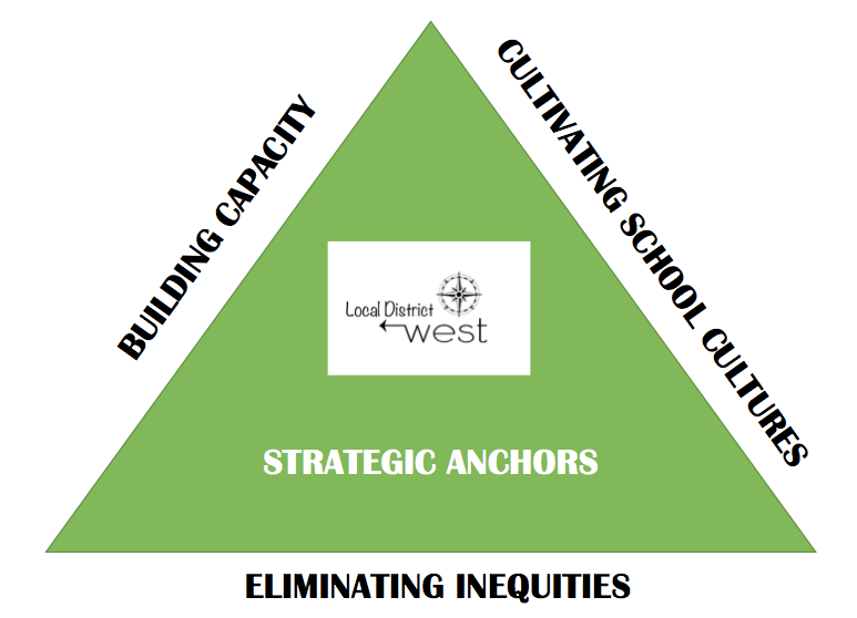 Strategic Anchors