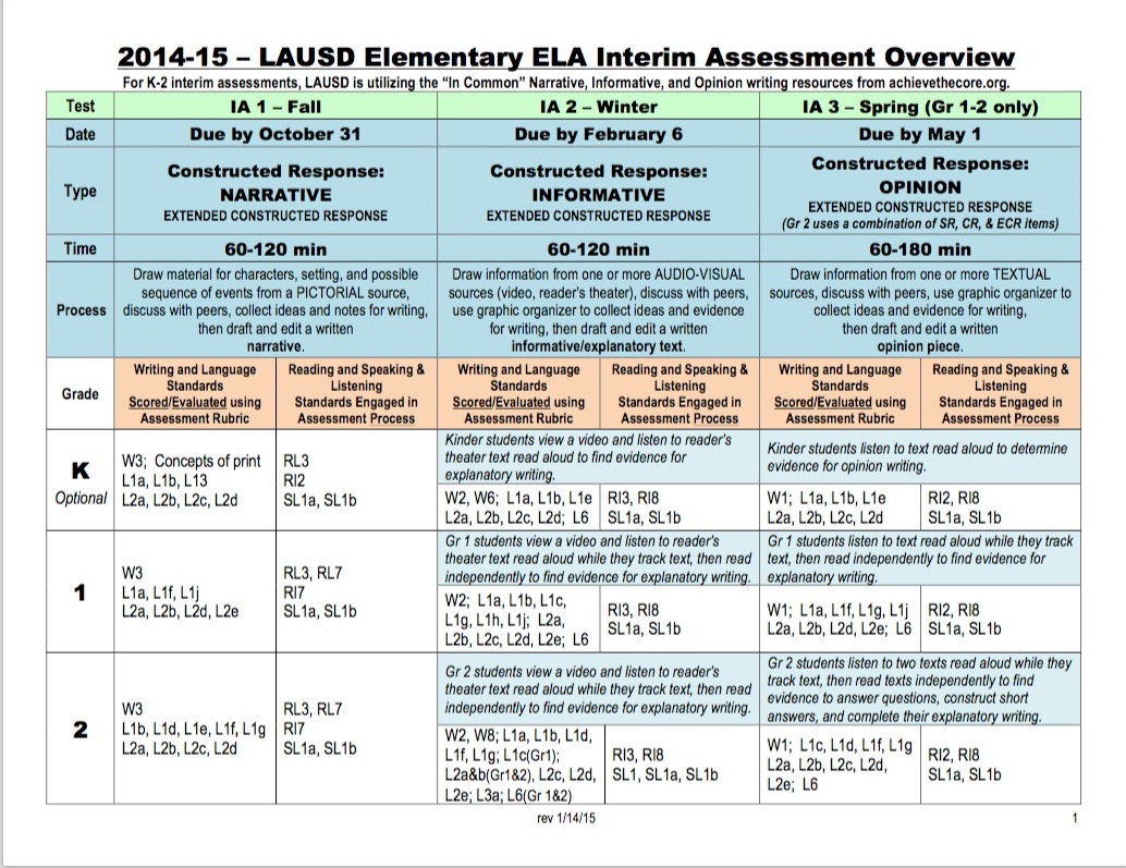 Literacylanguage arts prek 12 elementary curriculum map 2014 15 lausd elementary ela interim assessment malvernweather Choice Image
