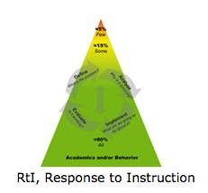 RtI, Response to Instruction & Intervention