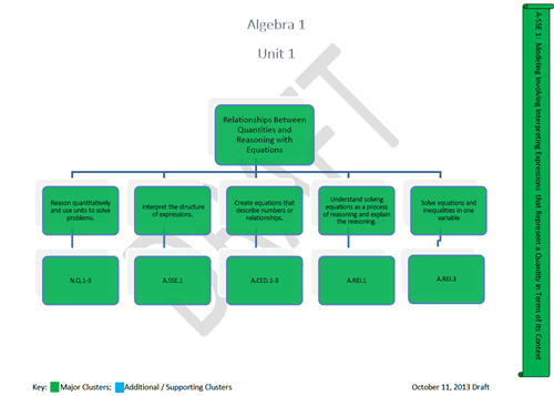 Mathematics Algebra 1 Curriculum Map