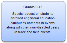 "Grades 9-12 ""AA"" Track and Field Description"