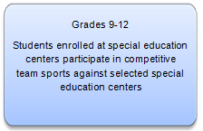 Grades 9-12 High Five League Description