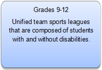 Grades 9-12 Description - Unified Sports
