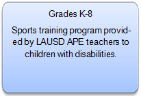Grades K-8 Description - School Games Description