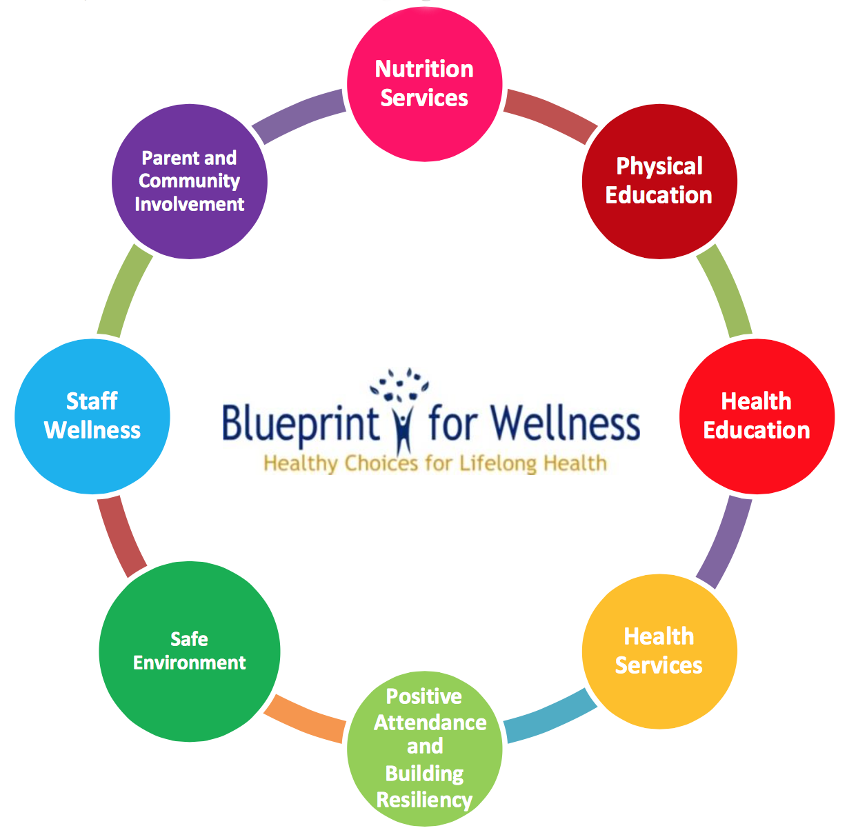 Health and wellness policy home blueprint for wellness logo malvernweather Images