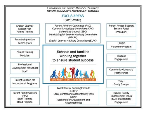 Parent, Community, and Student Services Focus Areas