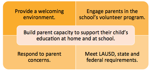 School Goals for Parent Engagement
