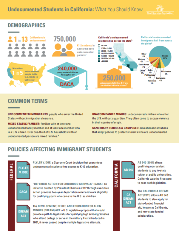 Undocumented Students in California: What You Should Know