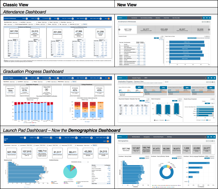 Classic Versus New Focus Reporting & Dashboards