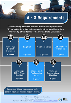 A - G Requirements POSTER_Letter SZ
