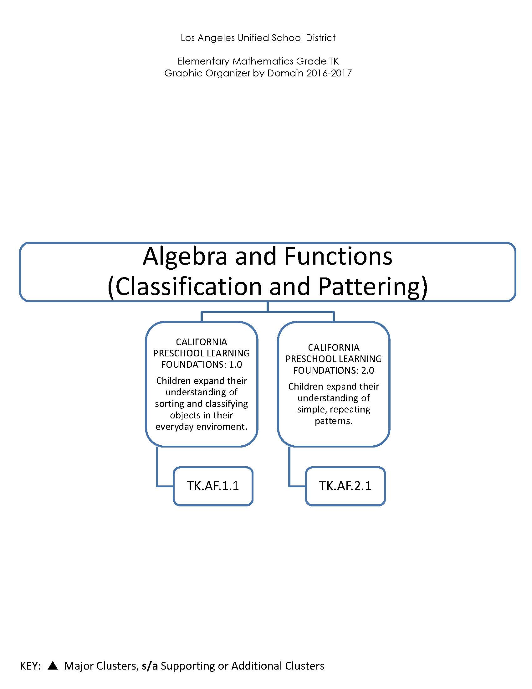 Algebra and Function