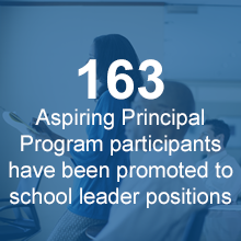 163 Aspiring Principal Program participants have been promoted to Principal and Assistant Principal positions