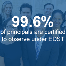 99.6% of principals are certified to observe under Educator Development and Support Teachers
