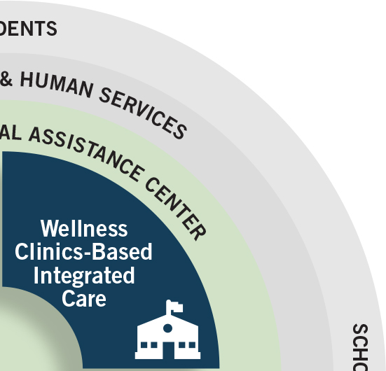 Wellness Clinics-Based Integrated Care