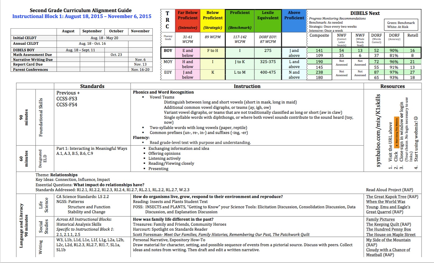 worksheet Reading Curriculum literacylanguage arts prek 12 early language and literacy k 2 second grade curriculum alignment guide