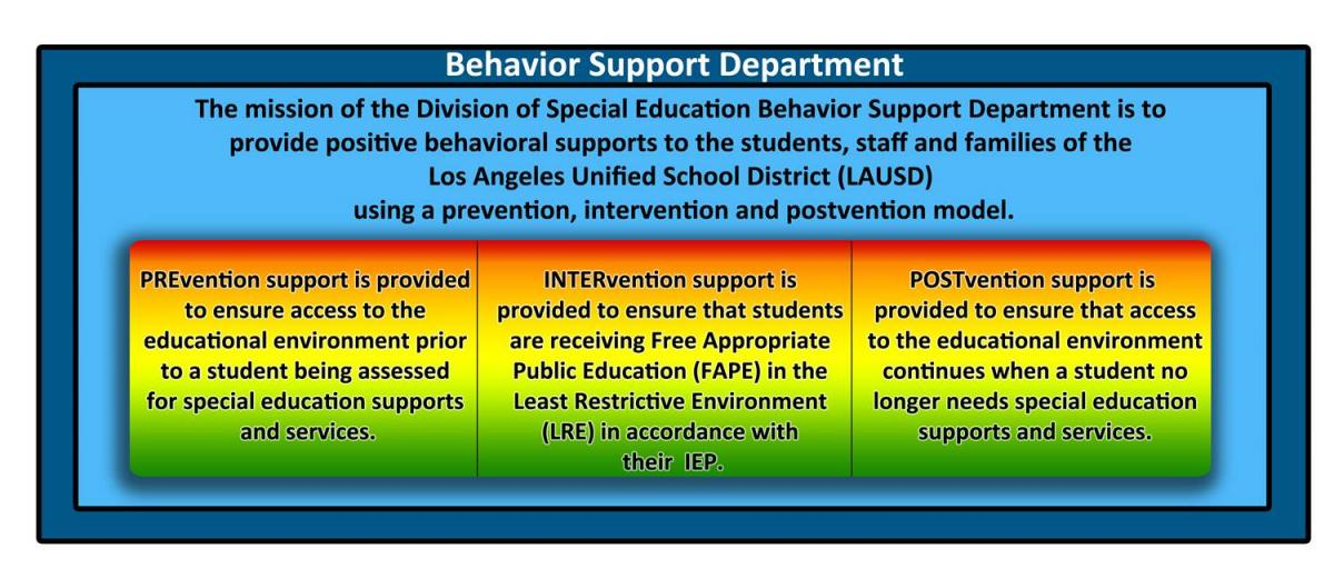 Special Education Instruction Positive Behavior Support